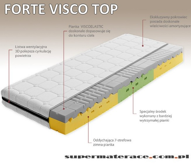 forte visco top
